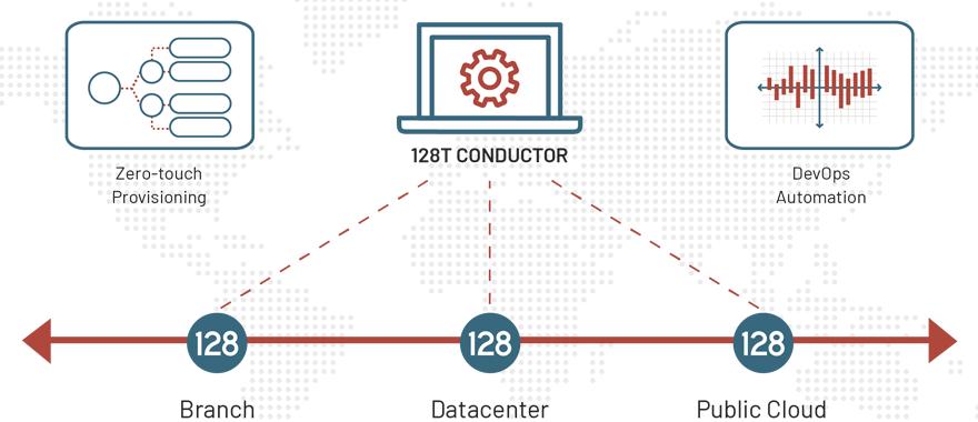 128T session-smart-components